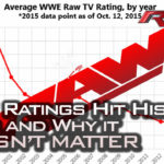 WWE Ratings hit historic lows